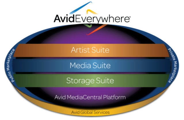 Avid Everywhere