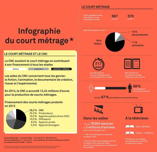 Infographie du CM