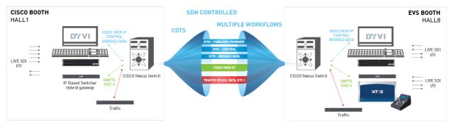Cisco-EVS IBC 2015