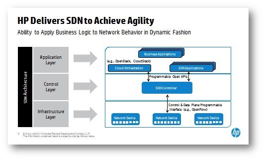 HP-SDN-Layers