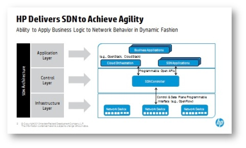 HP-SDN-Layers