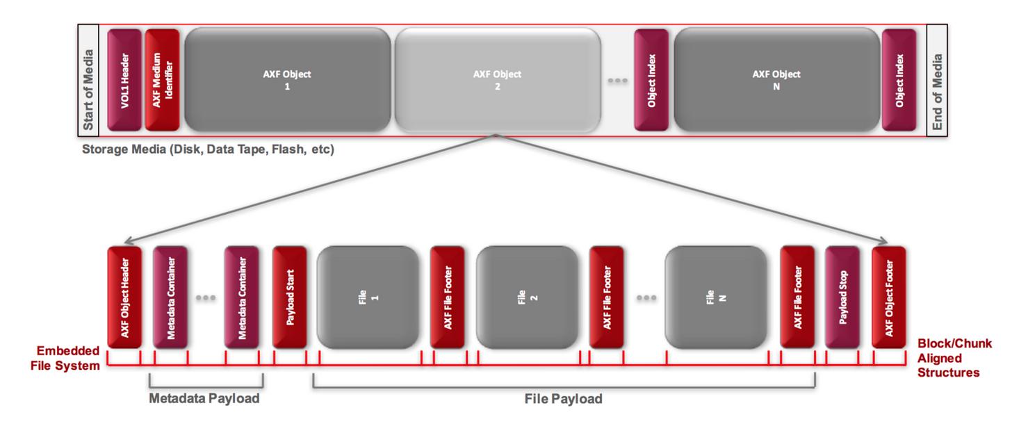Objets AXF disposés sur des supports de stockage et relation entre la charge utile et les éléments structuraux à l_intérieur de l_objet AXF